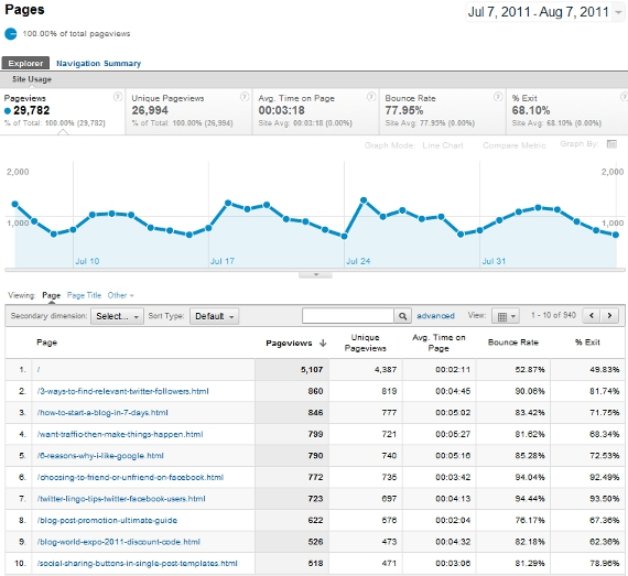 google-analytics-5-top-content